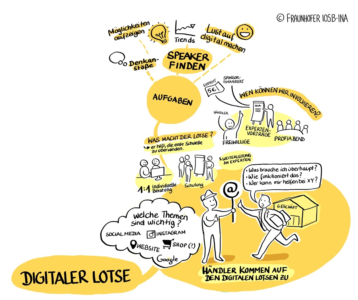 Graphic Recording zum Digital Lotsen in Lemgo